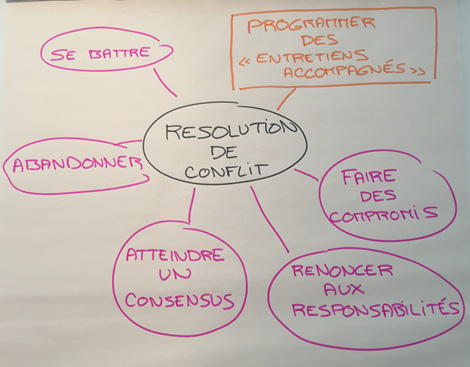 Des entretiens accompagnés pour dissoudre les conflits dans vos équipes.